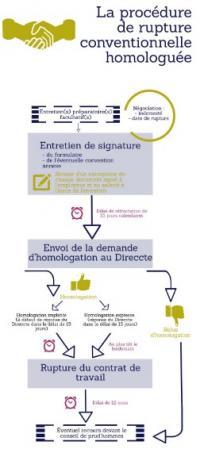 La procédure de rupture conventionnelle en infographie : étapes à respecter.