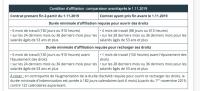 Assurance chômage: les nouvelles règles qui entrent en vigueur au 1ernovembre 2019
